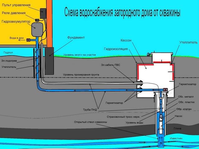 Водоснабжение частного дома, устройство скважины